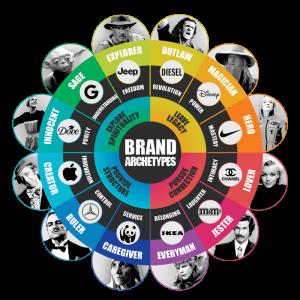 The Brand Archetype Wheel